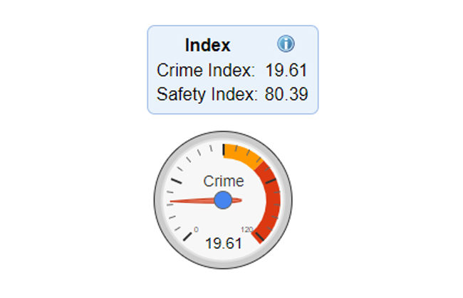 Crime index Dubai